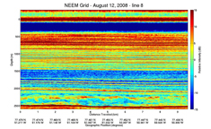 From Blake et al., 2009; NEEM ice core drilling project, www.neem.ku.dk